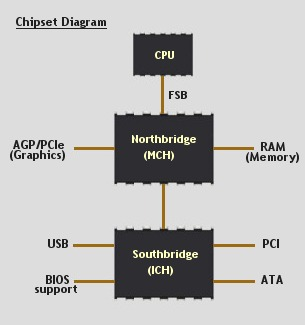 Chipset - Northbridge and Southbridge.