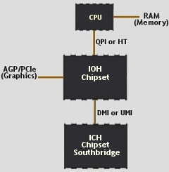 Chipset - Memory Controller on CPU.