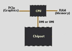 Chipset - Memory Controller & PCIe on CPU.